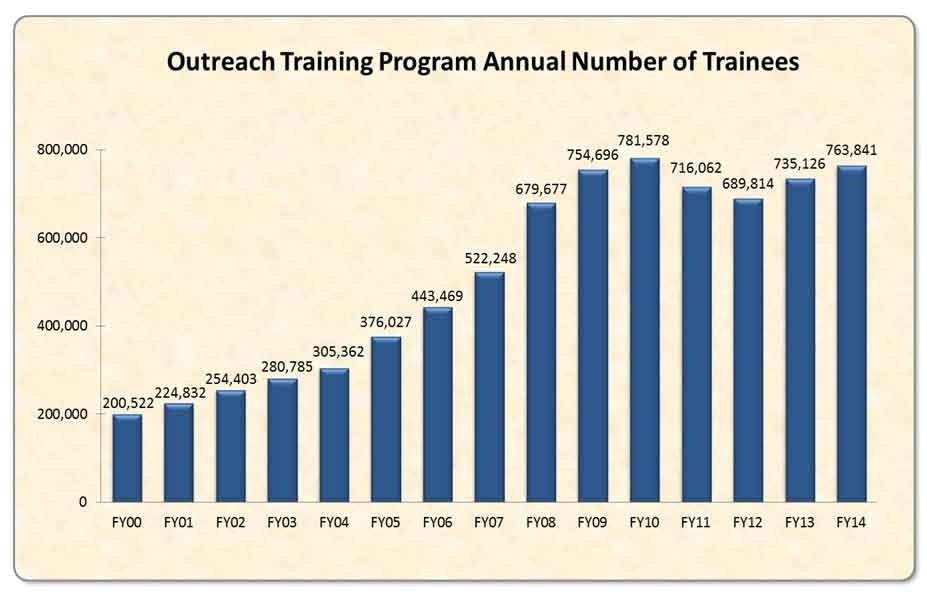 OSHA 10 & 30 Hour Training   Evolved Safety