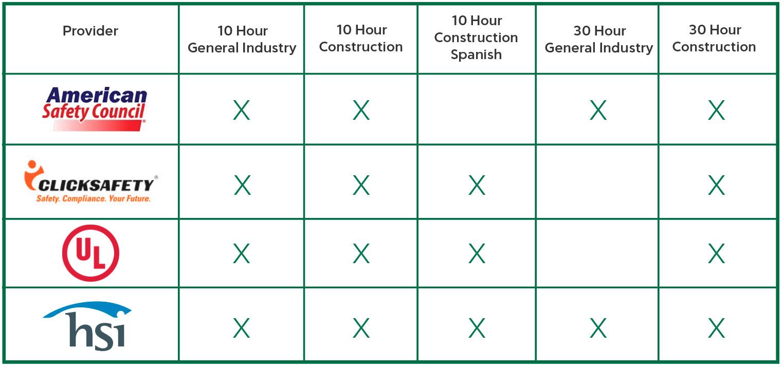 OSHA 10 & 30 Hour Training Chart